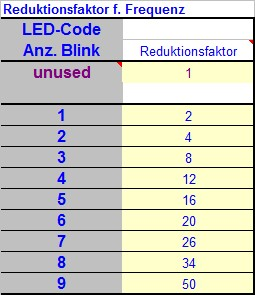 hardware:channels:meters:power:vir:41_led_codes-reduktionsfaktor.jpg