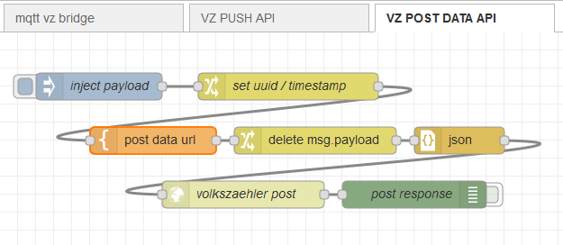 howto:vz_post_data_api.png