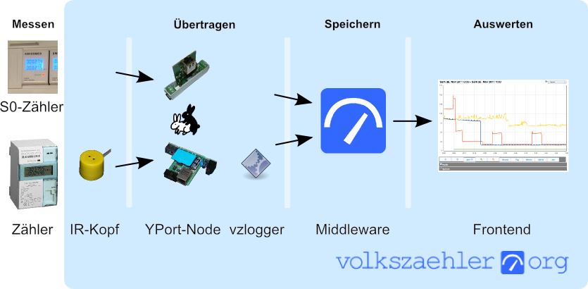 volkszaehler_overview.png